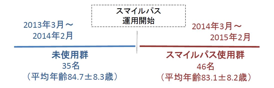 結果3 FIMの項目ごとの利得(運動項目)/結果4 FIMの項目ごとの利得(認知項目)