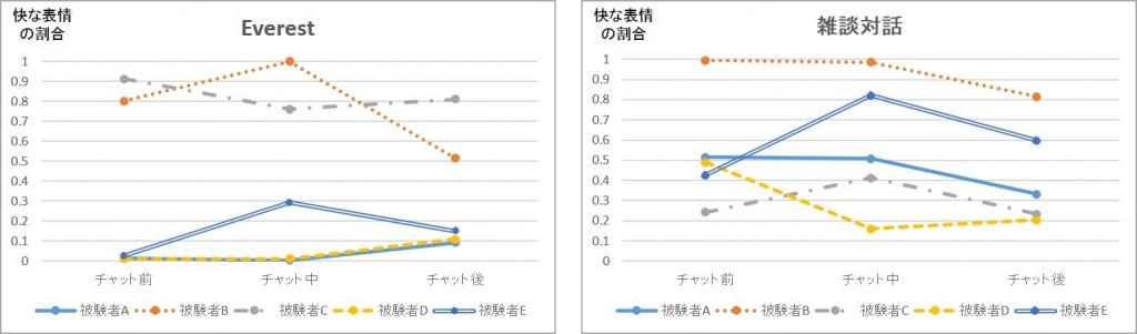 実験中の快な表情の割合グラフ