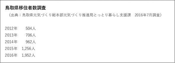 鳥取県移住者数調査